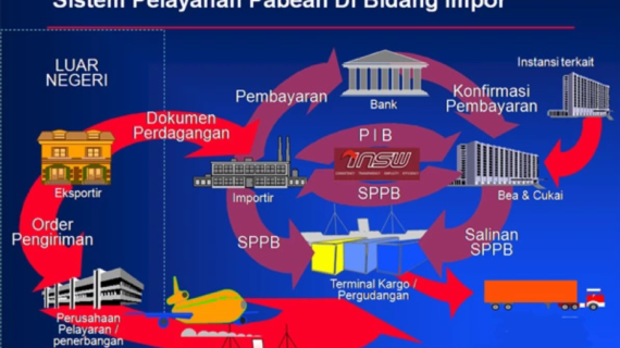 Tarif Transfer PIB dan Customs Clearance Tj.Priok